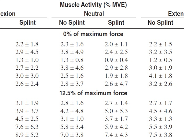 Wrist Splint Effects on Muscle Activity and Force During a Handgrip Task