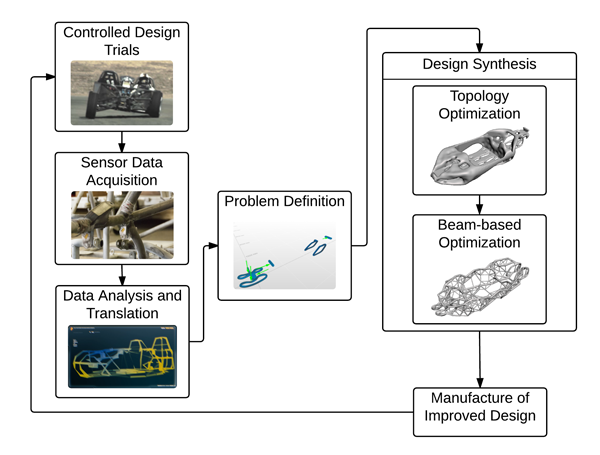 Embedded sensors and feedback loops for iterative improvement in design synthesis for additive manufacturing