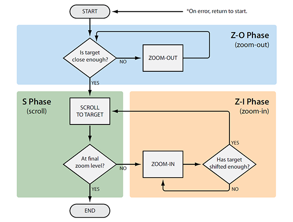 A Model of Navigation for Very Large Data Views