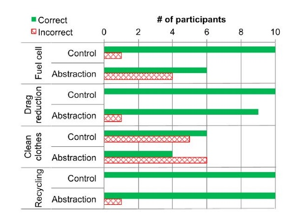 Effects of Abstraction on Selecting Relevant Biological Phenomena for Biomimetic Design