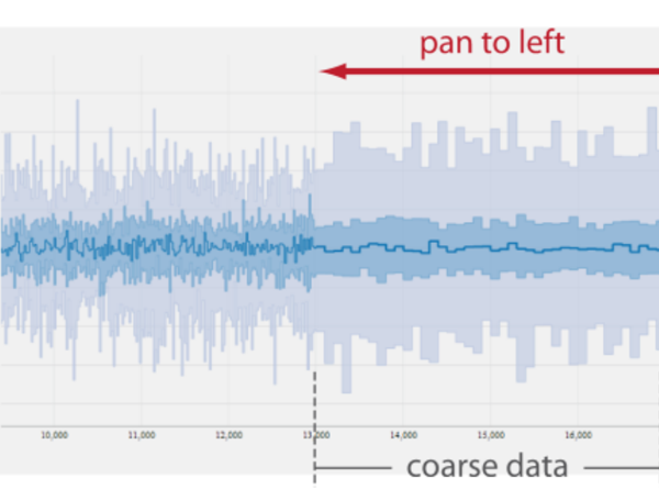 Dive In! Enabling Progressive Loading for Real-Time Navigation of Data Visualizations