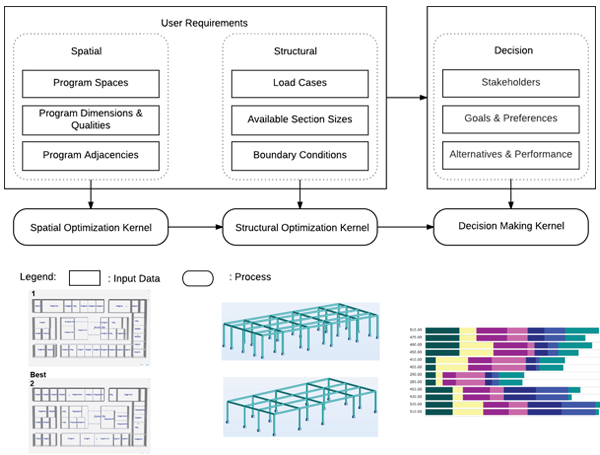 Integrated Spatial-Structural Optimization in the Conceptual Design Stage of Project