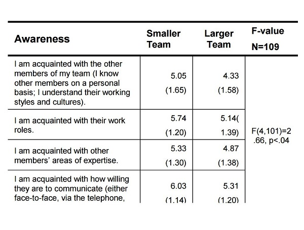 Team Size and Technology Fit: Participation, Awareness and Rapport in Distributed Teams