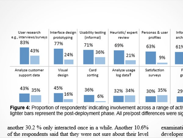 Post-Deployment Usability: A Survey of Current Practices