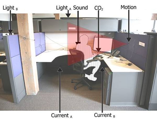Sensor-enabled Cubicles for Occupant-centric Capture of Building Performance Data