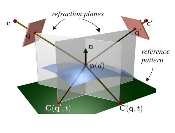 Dynamic Refraction Stereo