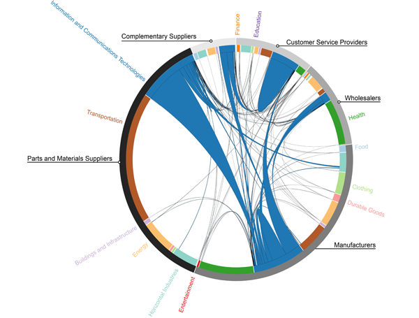 Using a Systems Lens and Transaction Data to Visualize the Architecture of the Economy