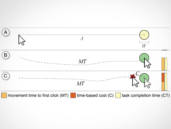 The Effect of Time-based Cost of Error in Target-directed Pointing Tasks