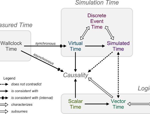 A Taxonomy of Event Time Representations
